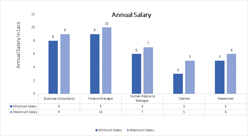 Master of Management Studies [MMS annual salary